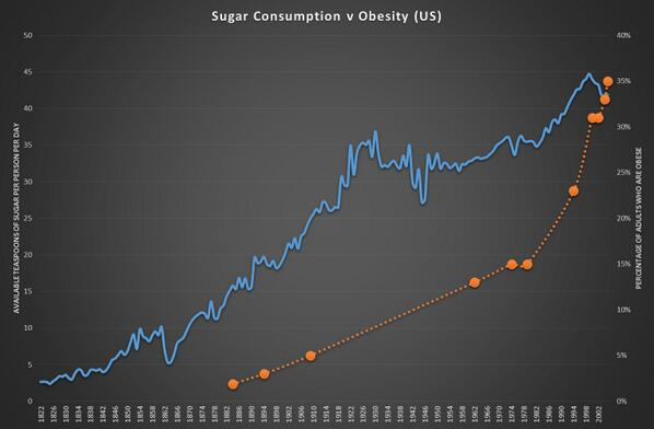 The cause of obesity in 1 simple chart http://t.co/G0NkBY0BL6