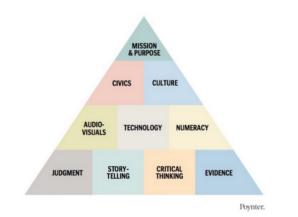 """@webjournalist: .@Poynter's Roy Peter Clark's The Pyramid of Journalism Competence http://t.co/a29OmXfGMu #teacha14 http://t.co/cy44loxgZb"""
