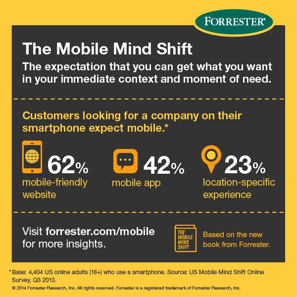 "Forrester on Twitter: ""62% of customers looking for a company on their smartphone expect a mobile-friendly website. #mobilemindshift http://t.co/rxCStFNL2H"""