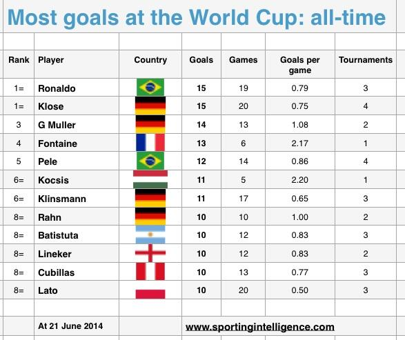 World Cup Top Scorers : Nick harris on twitter quot world cup all time top scorers