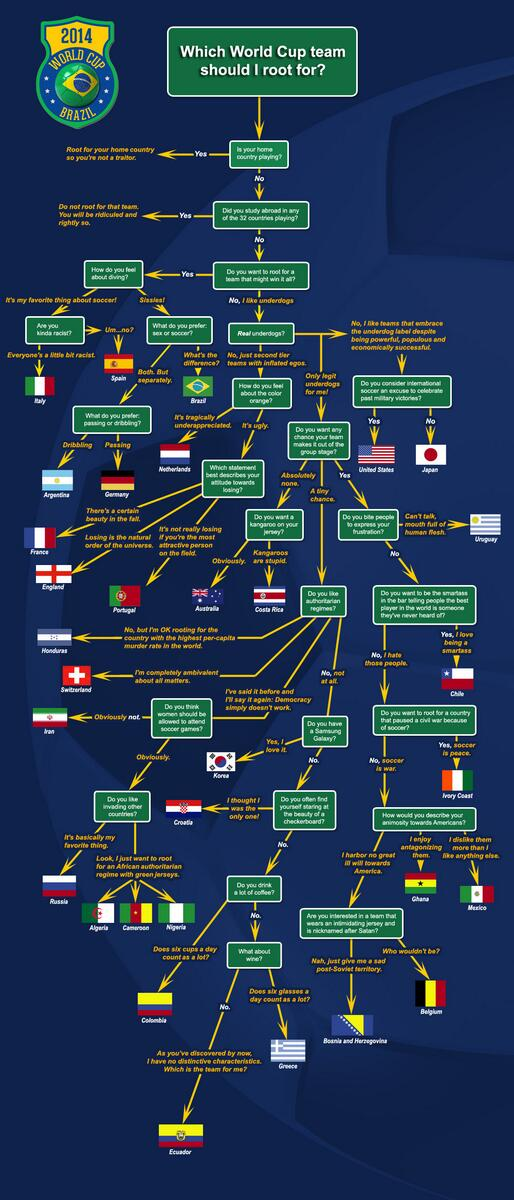 This is utter genius. Especially the France/England/Portugal bit. http://t.co/6AQ34beD8o