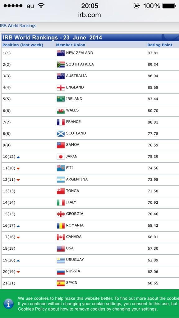 IRBの正式発表! ラグビー日本代表、初の世界ランク10位です(^o^)/ #rugbyjp http://t.co/vA1UxohzrW