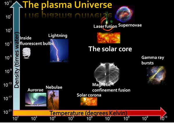 Hi @Natwittle, yes 99% of visible universe is plasma! see our plasma universe graph http://t.co/WMadcq16o1