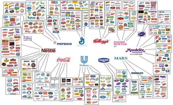 Welk bedrijven bezitten 's werelds grootste #merken? Een fascinerend overzicht: http://t.co/YxRHFb1dna http://t.co/ZqppUucd74