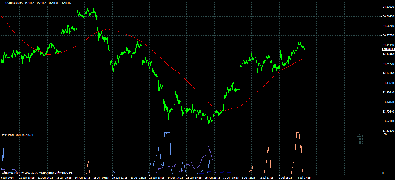 Embed forex chart
