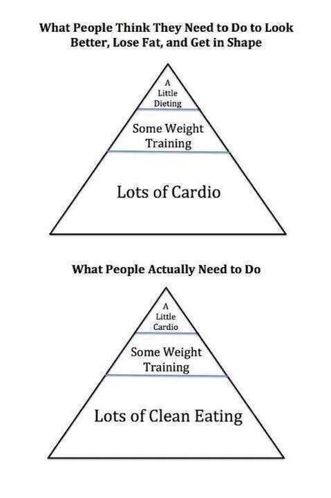 Heres the pyramid a lot of you were asking me for: #fitness #fitspo #workout #fitfam #health http://t.co/hyiwptzsUQ