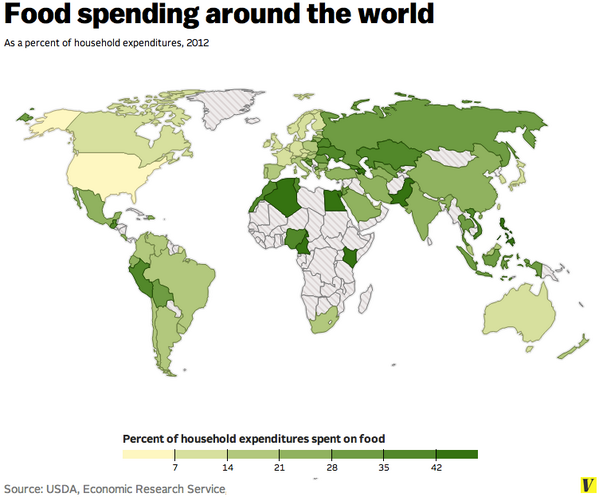 Americans spend roughly 7% of their income on food. Pakistanis spend about 47%: http://t.co/AQGGgH6Sqf http://t.co/doJMdJvwwZ