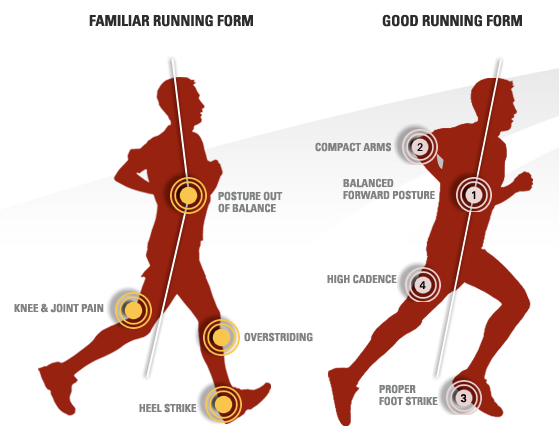 "Marc Brown on Twitter: ""Good vs bad #running form. If ur ..."