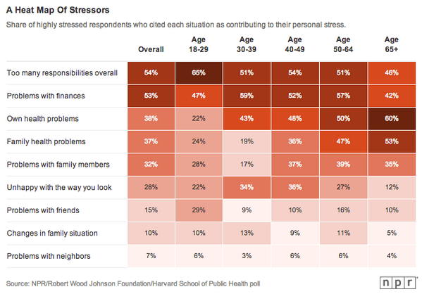 Stressed out in America! Results of @NPR-@RWJF-@HarvardHSPH poll. Charts by @alykat http://t.co/VJ7fArdBJK http://t.co/rlNzvZBxhf