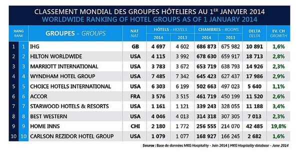 Worlds Largest Hotel Group - UKIndex