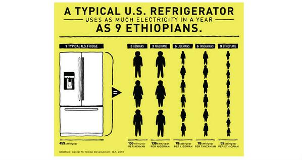 US fridge uses more energy/yr than 9 Ethiopians. Thanks @BillGates for neat take on @toddjmoss @m_gleave infographic! http://t.co/Dsro9mrXC2