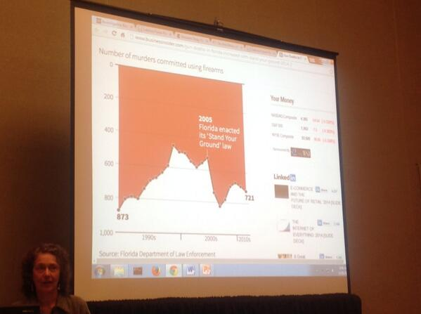 Point: what do u see here? Did gun deaths go up or down? Up, but graph is misleading @ first glance. @macdiva #IRE14 http://t.co/U5BO5mmWWM