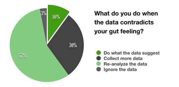 """@terrinakamura: Are We As Data-Driven As We Think We Are? http://t.co/TEltb3Ld8H http://t.co/vN7RSqrg9R"""