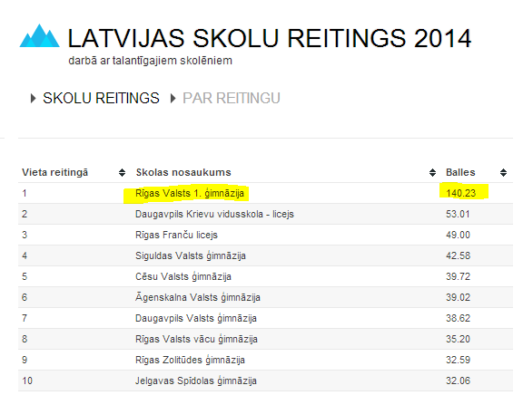 Rīgas Valsts 1.ģim. ir 1.vietā, 2.vietu apsteidzot par gandrīz 100 punktiem. OMG http://t.co/5vI13HtGLL