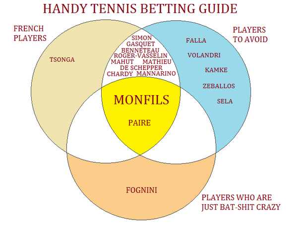 tennis betting forum bet money