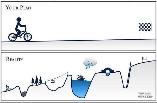 La vie d'une startup, du plan initial à comment ça se passe vraiment ;-) http://t.co/rLl0qfU3pV via @arthurleveque