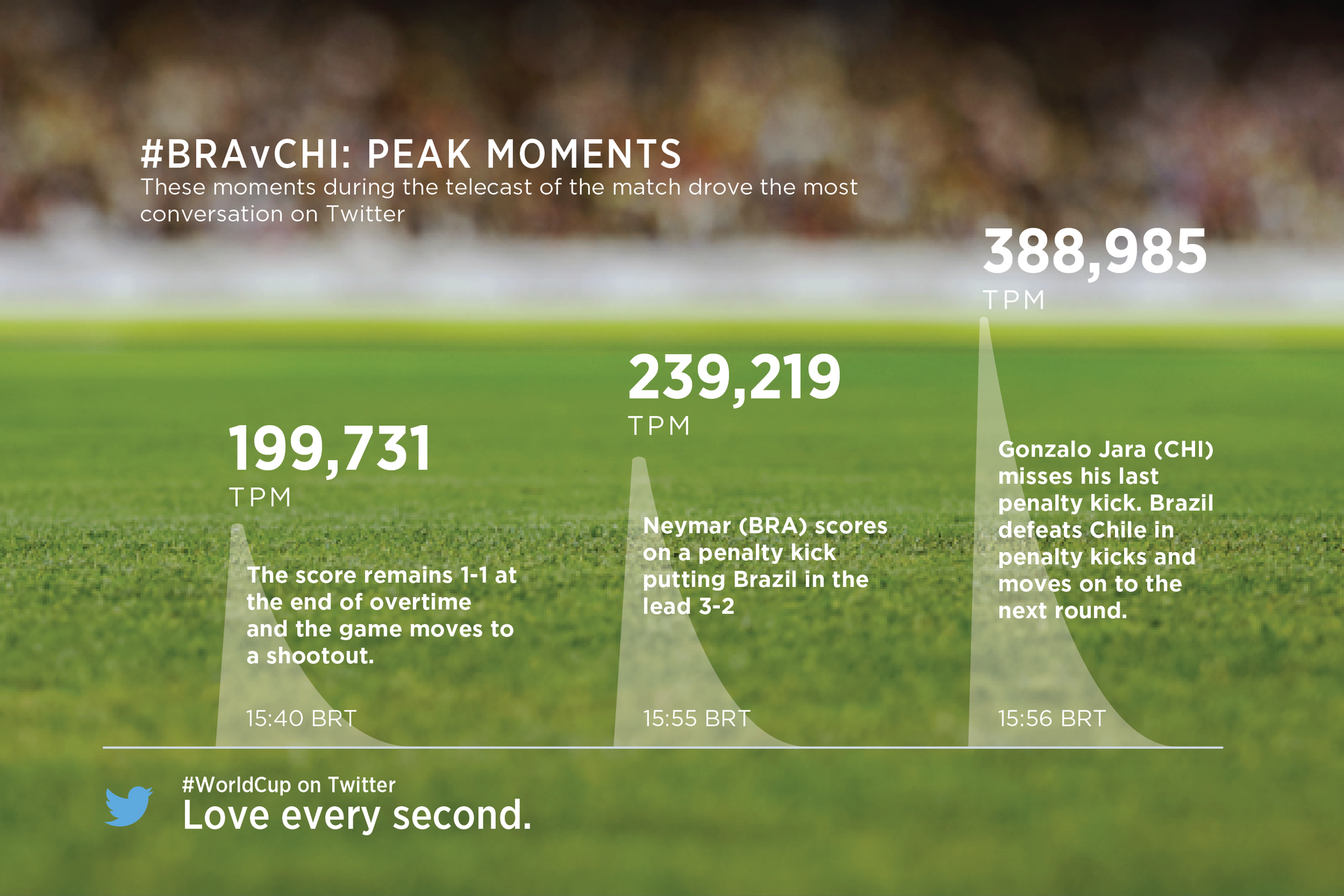 Twitter / TwitterData: #BRA v #CHI: the most-discussed ...