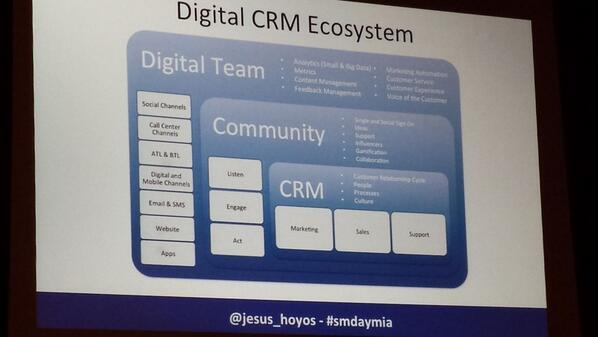RT @powermeza: Traditional CRM ecosystems by @jesus_hoyos at #SMDayMIA http://t.co/nH0FOmNGEH