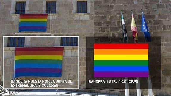 Curiosidades e Historia de banderas.