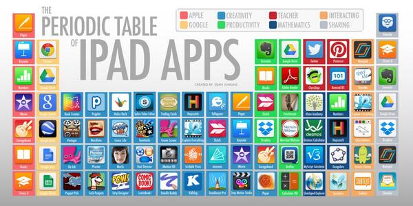 "#aussieED friends check out this awesome app collection! ""@sjunkins: The Periodic Table of iPad Apps. #ISTE2014 http://t.co/bLbBM9cdNZ"""