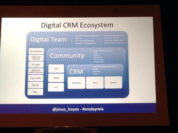 Interesting talk on digital CRM and digital marketing! @jesus_hoyos #SMDayMIA http://t.co/LGAt9fNmHZ