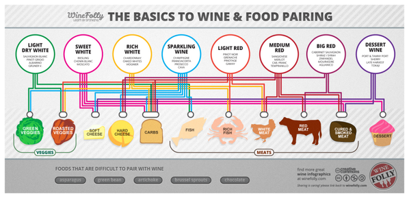 The Basics To #Wine & #Food Pairing (Infographic) http://t.co/Bba73JrkJo