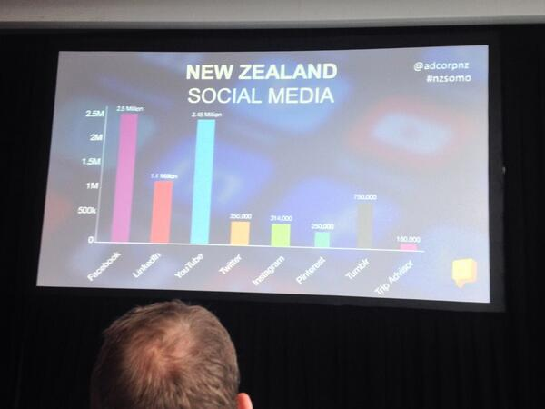 Handy summary of NZ social media user numbers from @AdcorpNZ #NZSOMO http://t.co/bE00zZrvQh
