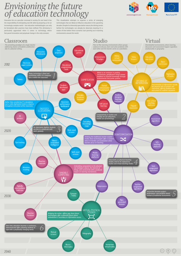 """""""@ValaAfshar: The future of education technology - 2014 to 2040 #ISTE2014 http://t.co/2vKAYvxrfW"""" #tcplc"""