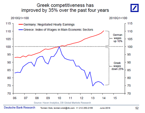 Powerful chart RT @yodoukas: Deutsche Bank: Greek vs German wages 2006-now http://t.co/3Mj3b9pGSX