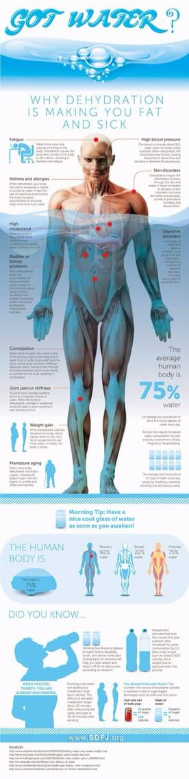 Twitter / JoyAndLife: Helpful infographic: water ...