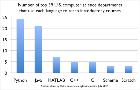 """Python is now the most popular introductory teaching language at top U.S. universities"" http://t.co/lWHz8loRTw http://t.co/w7xi991GNr"