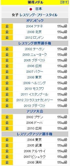 吉田沙保里のWikipediaがヤバイ。 http://t.co/d2Ga7O89xJ