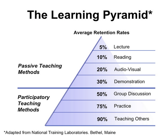 """@Hobson_k: Passive vs. Participatory Learning #slide2learn #aussieED http://t.co/JJc1Nj6xwl"""