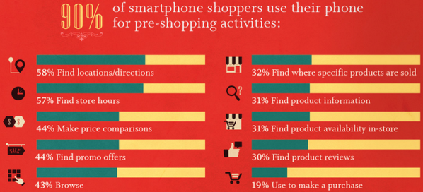 #infographic: How consumers use their #mobile phones to shop http://t.co/RW8WBxUg0E v. @PartSelect http://t.co/EzT7IGMGvE