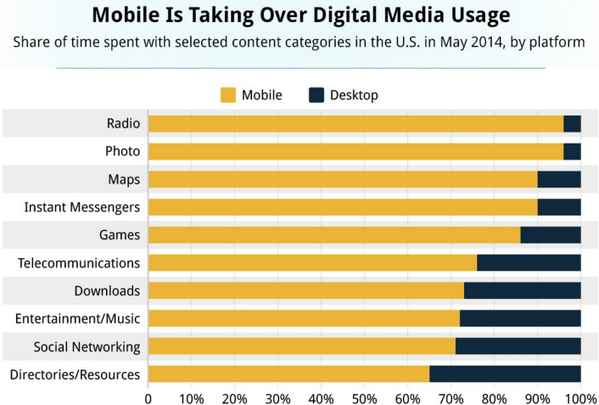 More than 50% of our digital time is spent in apps http://t.co/0LfmfC0cvd /@redletterdave #mobile http://t.co/wzKcj3ZTjf