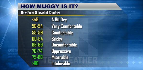 Terpweather Twitter Dewpoint To Ick Factor Conversion Chart