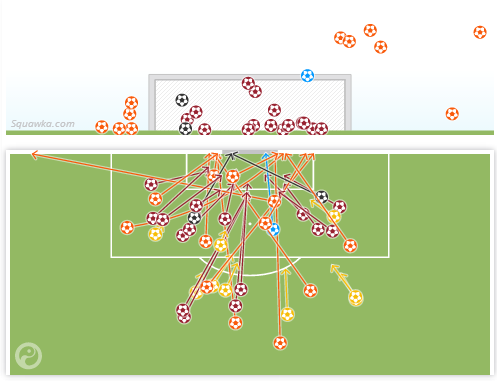 Twitter / Squawka: SHOT MAP: Belgium had 39 shots ...