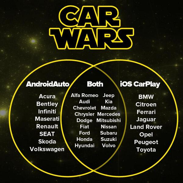 Car Wars  A Venn Diagram Of Android Auto Vs Apple Carplay