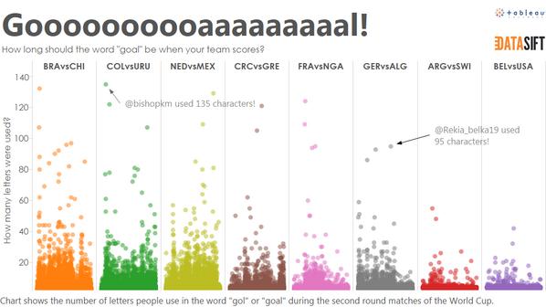 """How long should """"goooaaalll"""" be when yr team scores? http://t.co/pVHxmJV2BR  #WorldCup #dataviz http://t.co/ZAUJGJBgr2"""