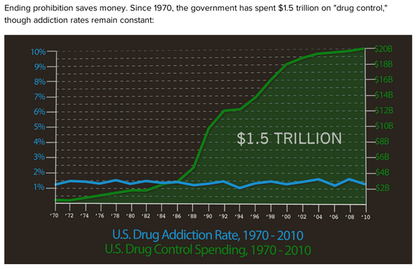 Anyone tries to tell you the war on drugs is helping, show 'em this. http://t.co/f0MWxIB4q8