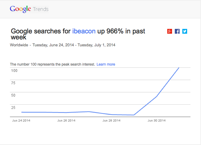 Twitter / getveacon: iBeacon searches up 966% in ...