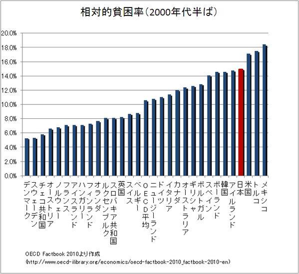 ひぇー、韓国にも抜かれた!一人当たりの所得も4年後に抜かれる、とIMFで言われてたし! @boruchiyan 相対的貧困率、日本は第4位から第2位へ躍進で もうすぐ貧困国第一位に http://t.co/bbSwBVE00M … http://t.co/LaKOXDqonO