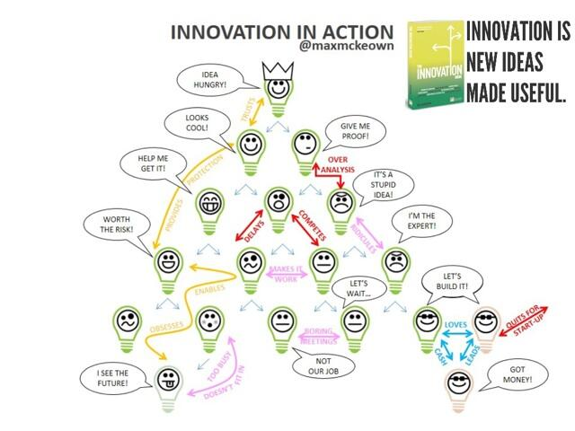 Twitter / MaxMckeown: Flow of #innovation and ...