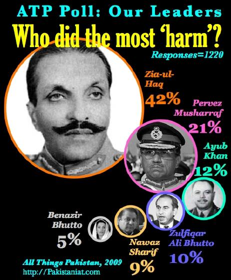 An #ATPPoll: http://t.co/8aVh1CZYKC. Guess who people thing did the most #harm to #Pakistan. No prize for guessing. http://t.co/jNJywqGs3e