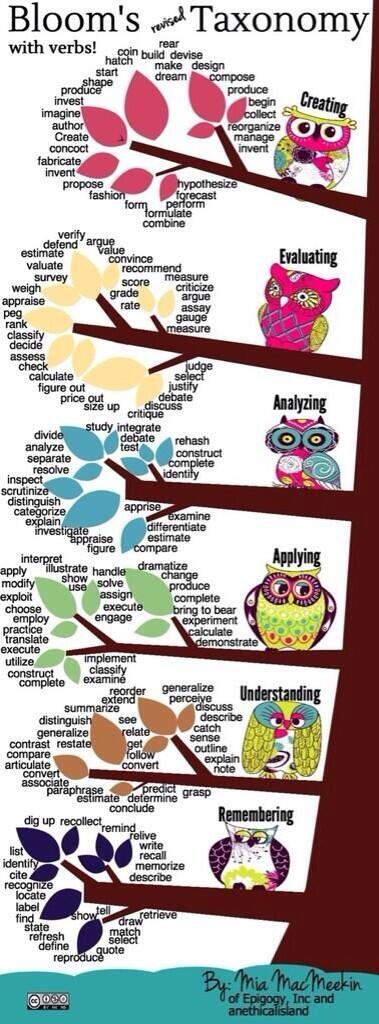 Twitter / SHSEnglish_: Bloom's taxonomy - with a ...