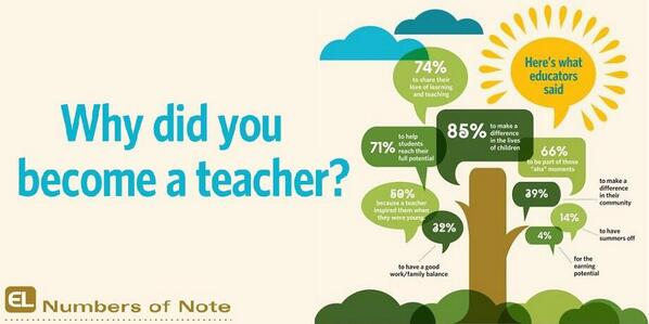 Great info graphic on motivation for becoming a teacher. #edchat #aussieed #edsg http://t.co/P0hIyahqMR