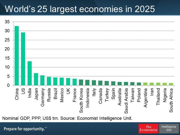 """Alberto Nardelli on Twitter: """"World's 25 largest economies ..."""