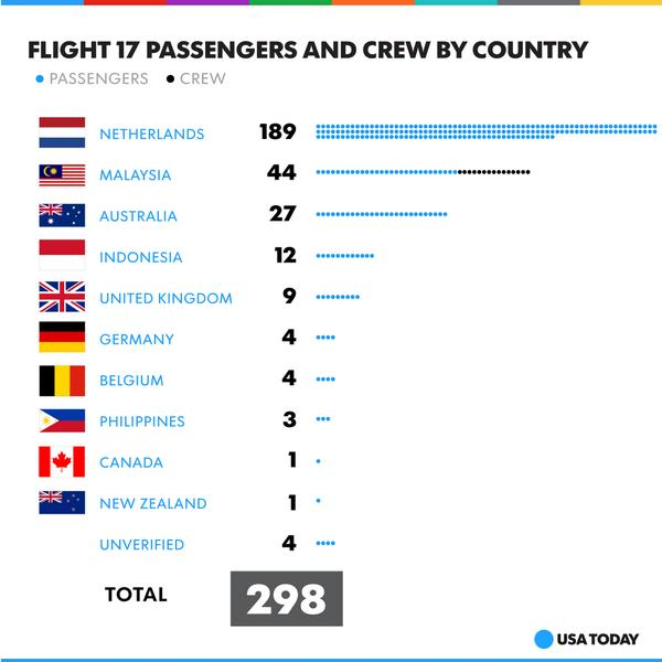 Here's the latest breakdown of the nationalities of those who were aboard #MH17: http://t.co/zLmgk8473e