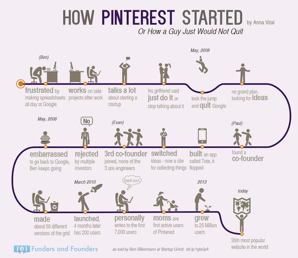 How Pinterest started  http://t.co/OTAWVeGuz5