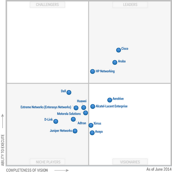 Cisco A Leader in Gartner MQ for Wired and #Wireless LAN– For the 3rd Time in a Row! http://t.co/JS3IZqTz50 http://t.co/MfbJ6NXPBO